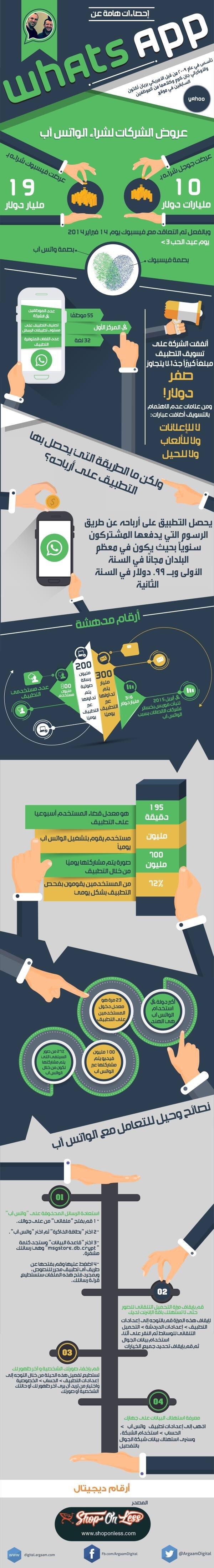 إحصاءات هامة عن #واتساب #انفوجرافيك