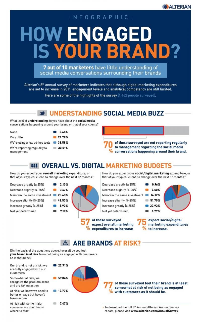 How engaged is your brand? #Infographic