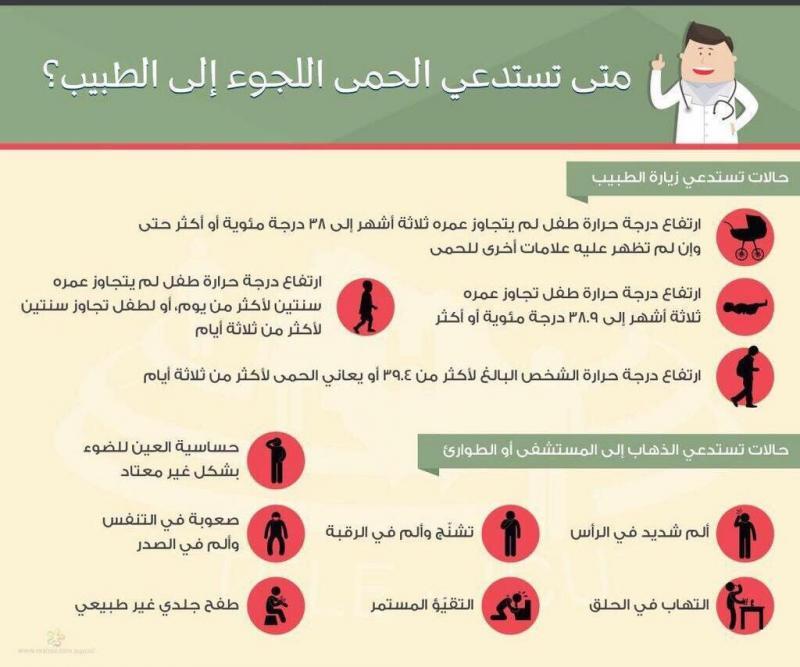 متى تستدعي الحمى اللجوء إلى الطبيب؟ #انفوجرافيك #صحة