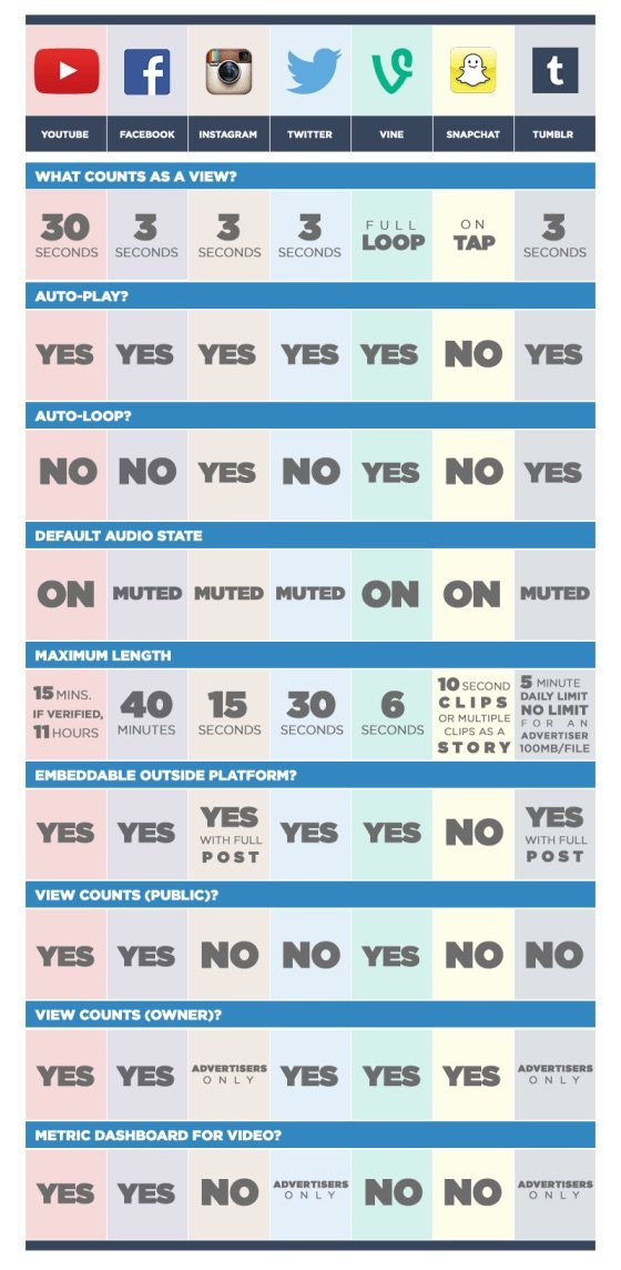 Guide for Social Media Video Posts #Infographic