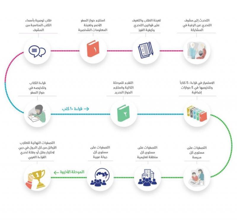 #انفوجرافيك لكيفية المشاركة و آلية #تحدي_القراءة_العربي