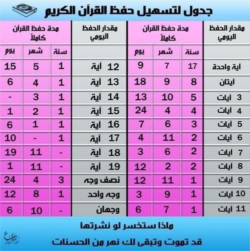 جدول مبسط لحفظ القرآن الكريم