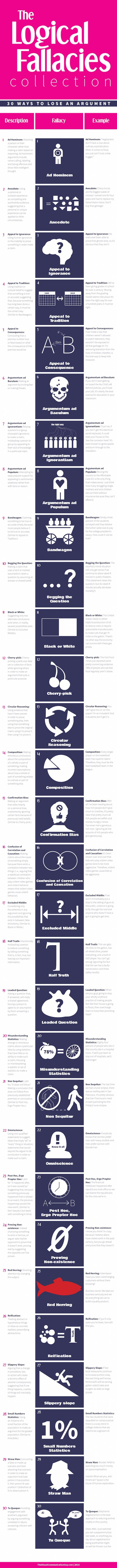 The Best Infographics of 2015 (So Far) - Lose an argument #Infographic
