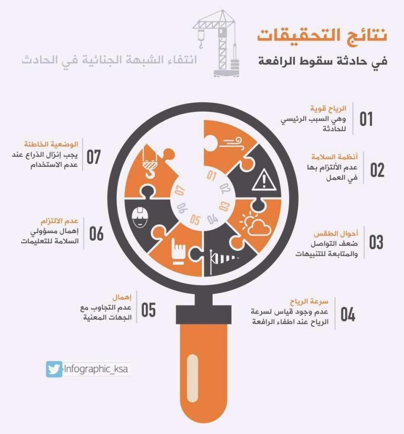 #انفوجرافيك نتائج التحقيقات في حادثة سقوط #رافعة_الحرم_المكي #السعودية