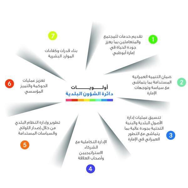 أولويات دائرة الشؤون البلدية #انفوجرافيك #الإمارات
