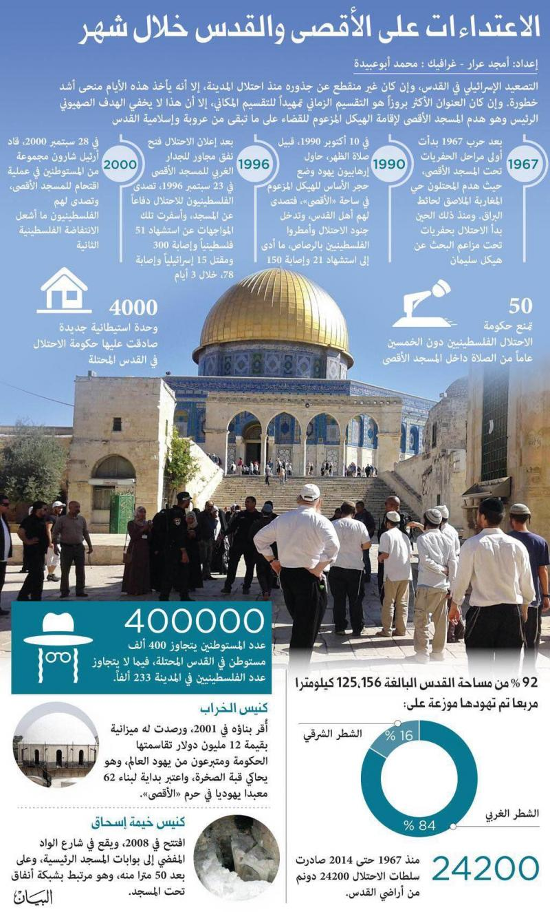 #انفوجرافيك الاعتداءات على #الأقصى و#القدس