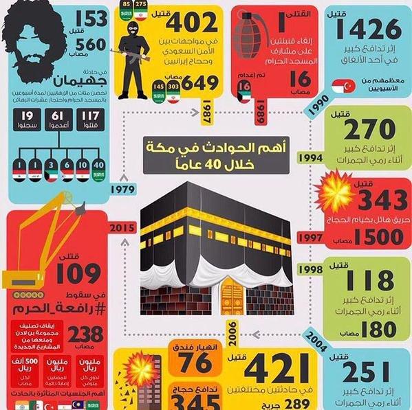 اهم الحوادث التي حدثت في مكة منذ ٤٠ سنة بالإحصائيات #تدافع_مشعر_منى