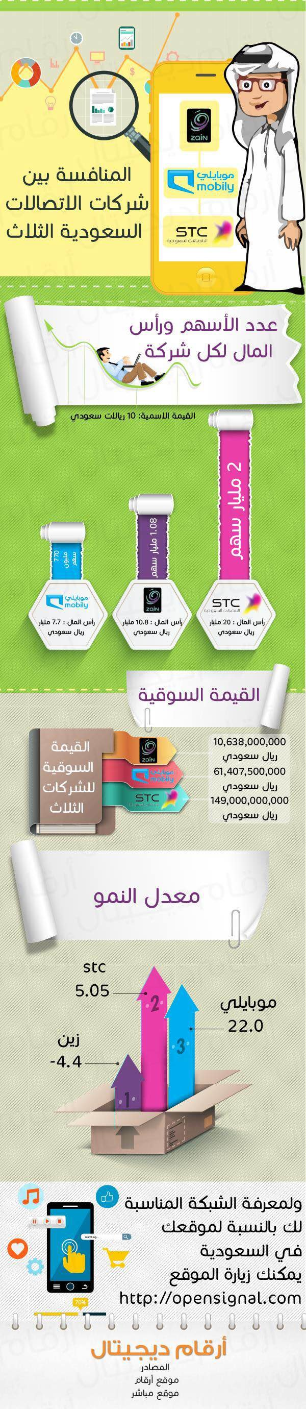 #انفوجرافيك المنافسة بين شركات الاتصالات السعودية الثلاث