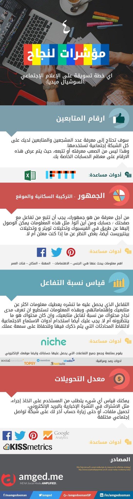 مؤشرات لنجاح أي خطة تسويقية على الإعلام الاجتماعي #انفوجرافيك