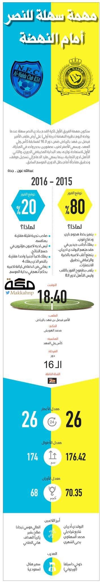 #انفوجرافيك مهمة #النصر سهلة أمام النهضة