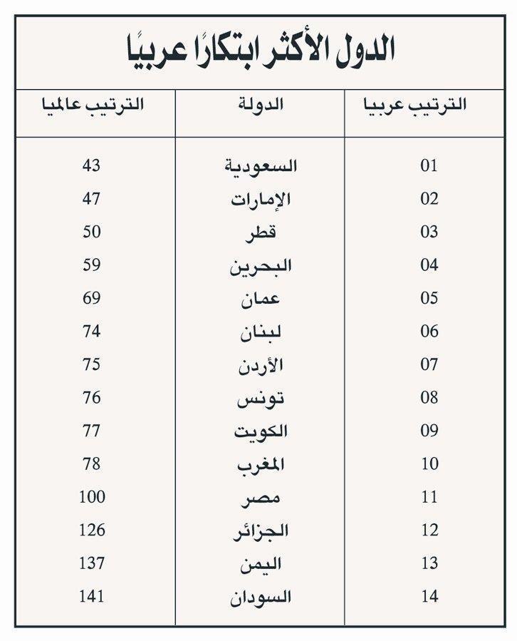 الدول الأكثر ابتكارا عربيا