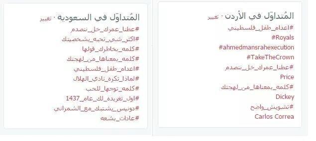 هاشتاق #اعدام_طفل_فلسطيني #أحمد_مناصرة يتصدر ترندفي الاردن - السعودية بعشرات آلاف التغريدات، وموجة الغضب مستمرة ضد الجريمة