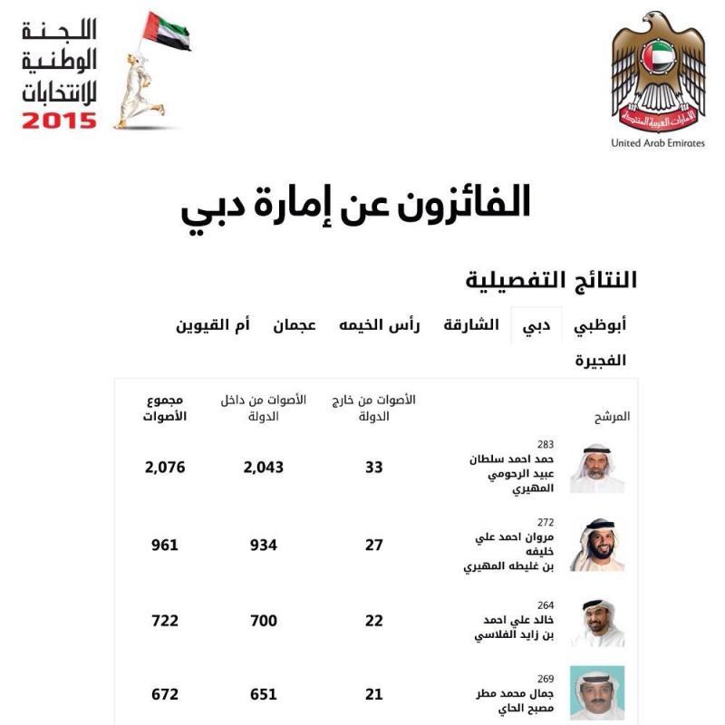 الفائزون عن إمارة #دبي في انتخابات المجلس الوطني الاتحادي 2015