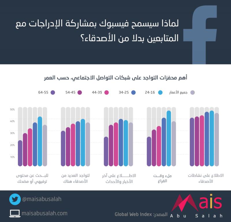 لماذا سيسمح #فيسبوك بمشاركة الإدراجات مع المتابعين بدلاً من الأصدقاء؟ #انفوجرافيك