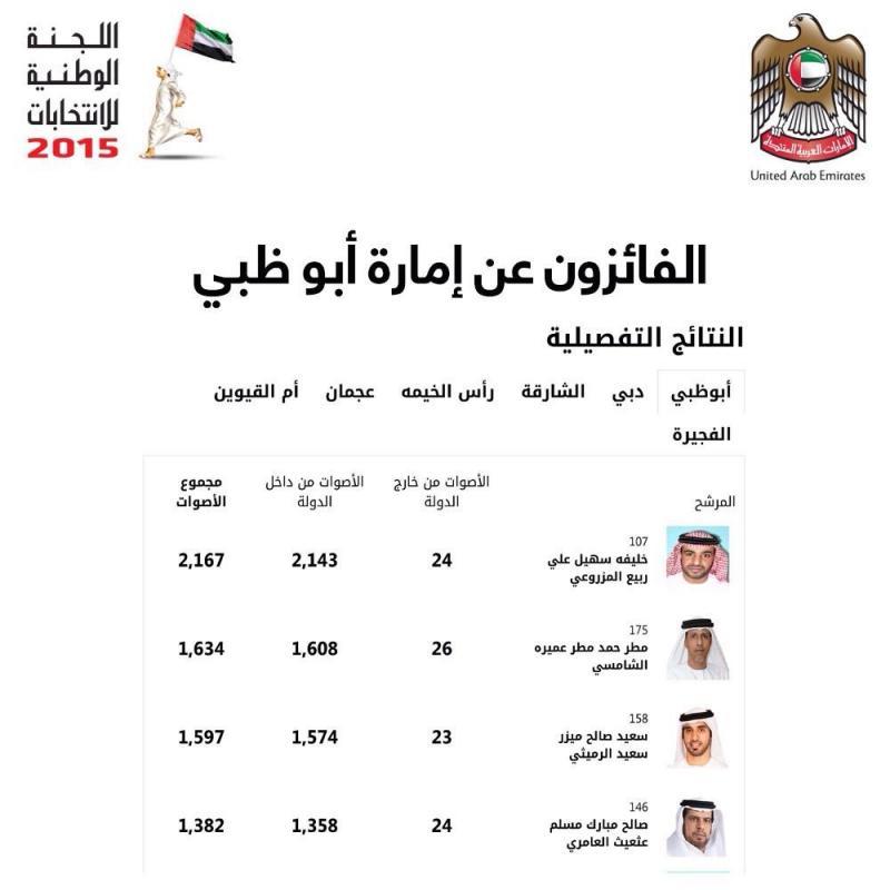 الفائزون عن إمارة #أبوظبي في انتخابات المجلس الوطني الاتحادي 2015