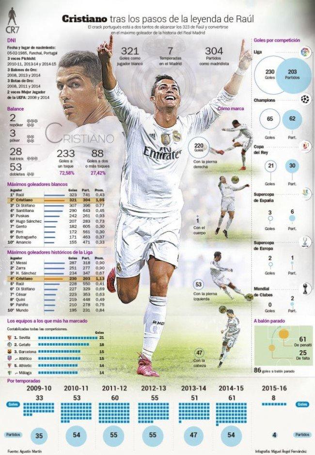 #انفوجرافيك ملخص جميع أهداف #رونالدو مع #ريال_مدريد