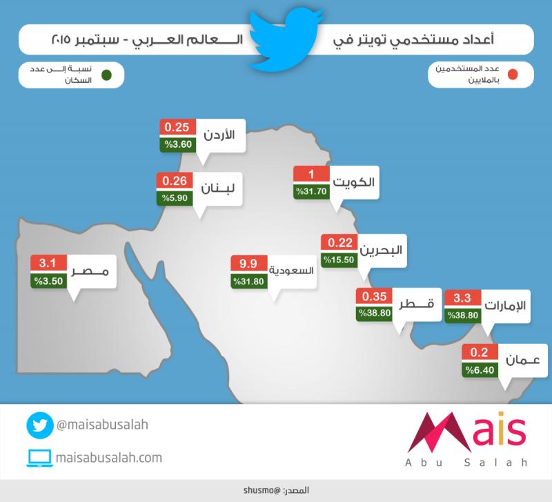 أعداد مستخدمي #تويتر في العالم العربي #انفوجرافيك