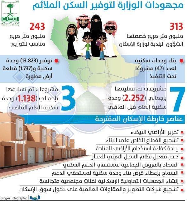 #انفوجرافيك مجهودات الوزارة لتوفير السكن الملائم #السعودية
