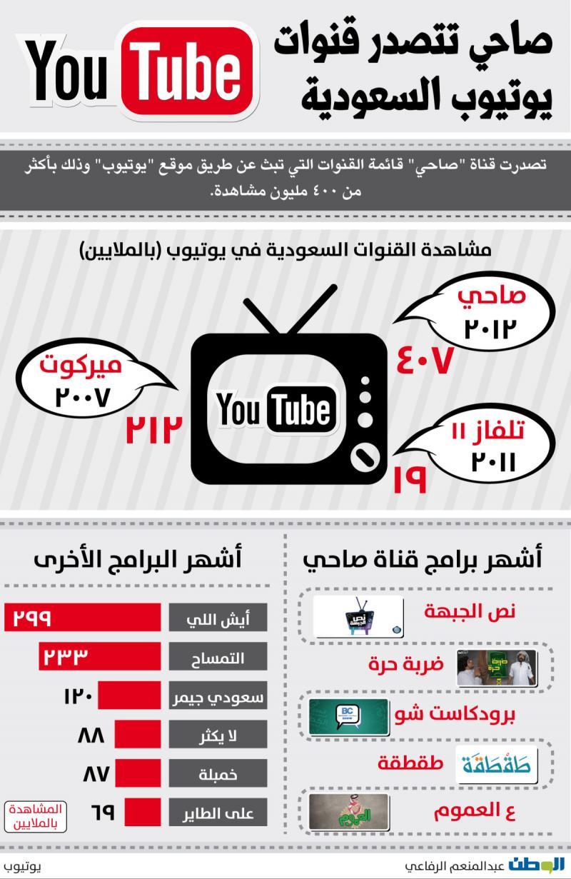 صاحي تتصدر قنوات #يوتيوب في #السعودية #انفوجرافيك