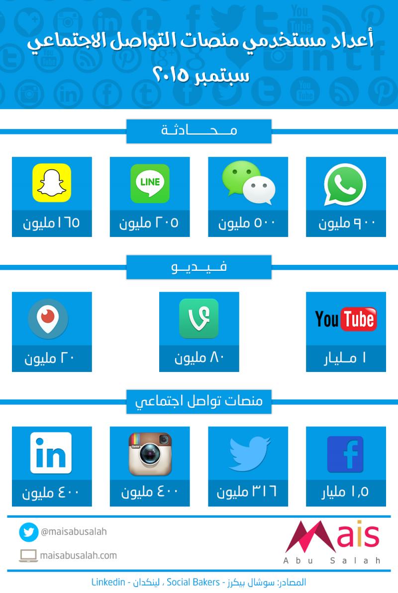 أعداد مستخدمي منصات التواصل الاجتماعي 2015 #انفوجرافيك