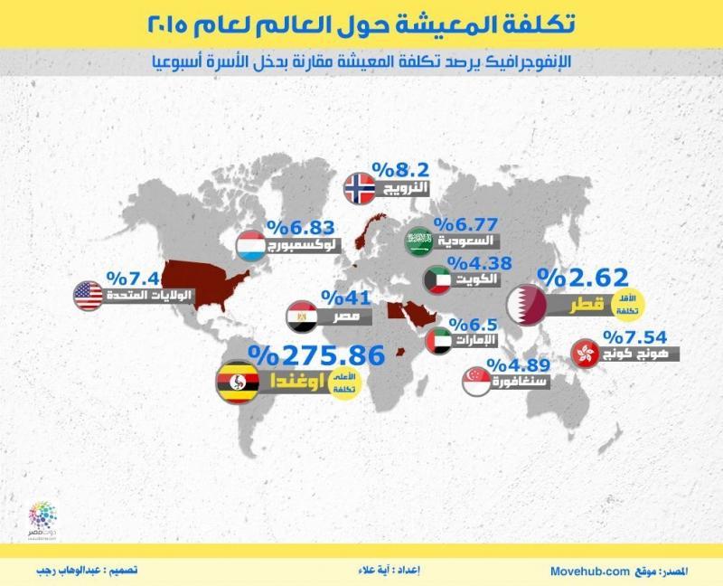 تكلفة المعيشة حول العالم #انفوجرافيك