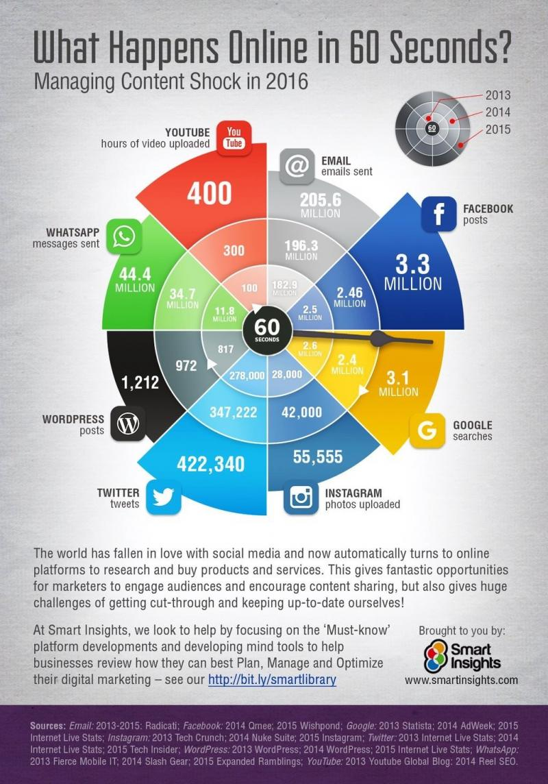 What happens online in 60 seconds #Infographic