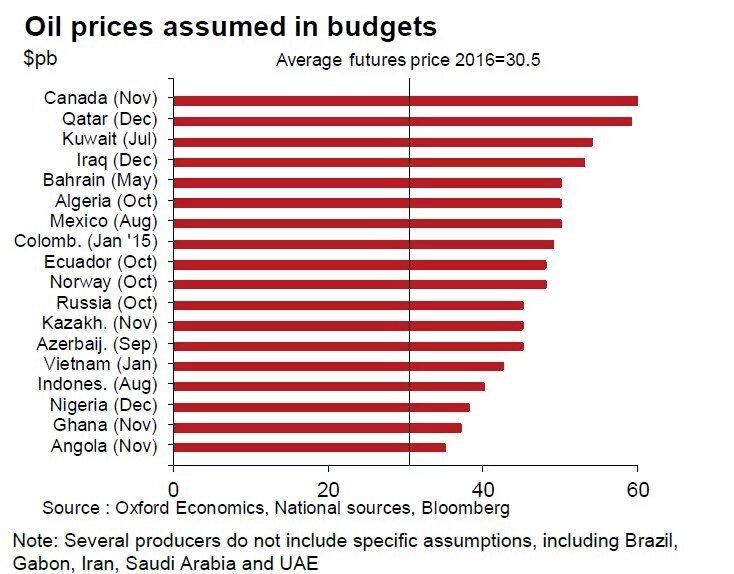 نسبة اعتماد موازنات بعض الدول على النفط