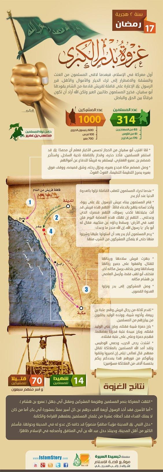 غزوات الرسول صلى الله عليه وسلم - غزوة بدر الكبرى #انفوجرافيك #انفوجرافيك_عربي