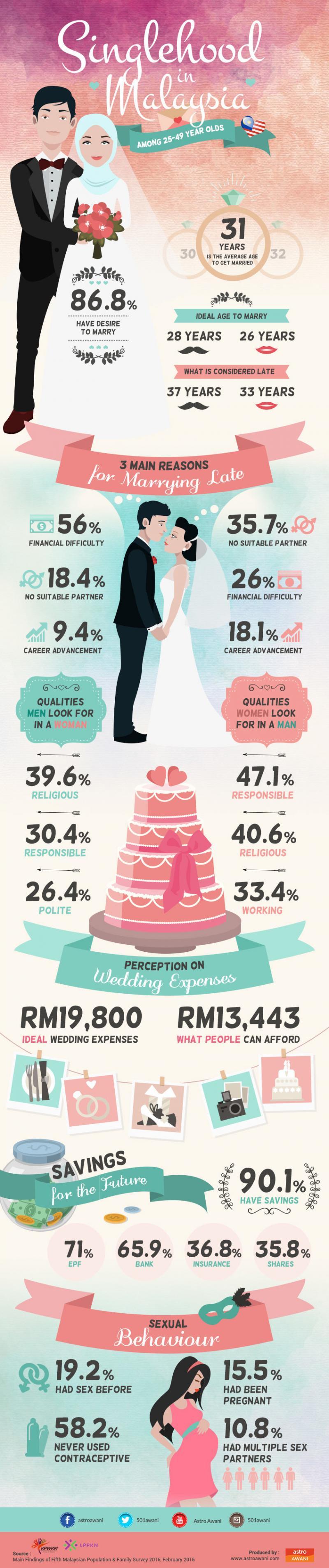 Singlehood in #Malaysia #infographic