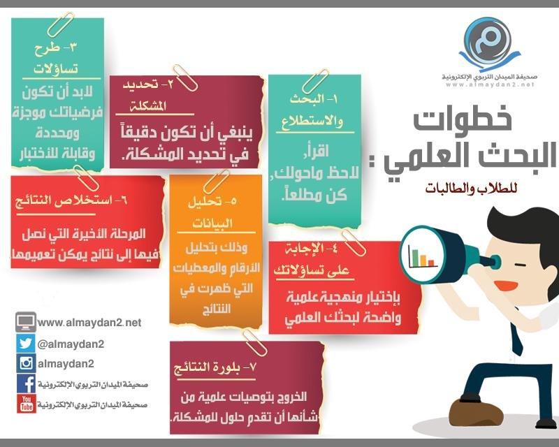 خطوات البحث العلمي #انفوجرافيك #انفوجرافيك_عربي