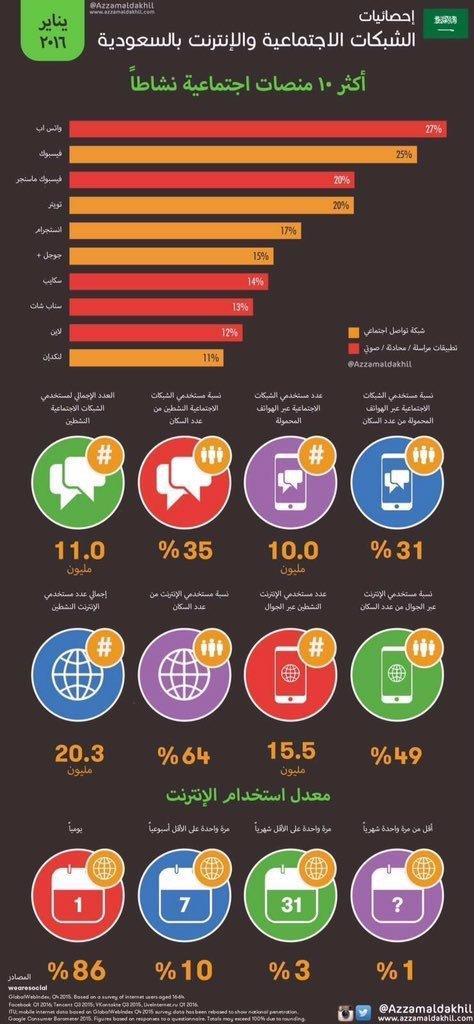 إحصائيات الشبكات الاجتماعية في #السعودية ٢٠١٦ #اعلام_اجتماعي