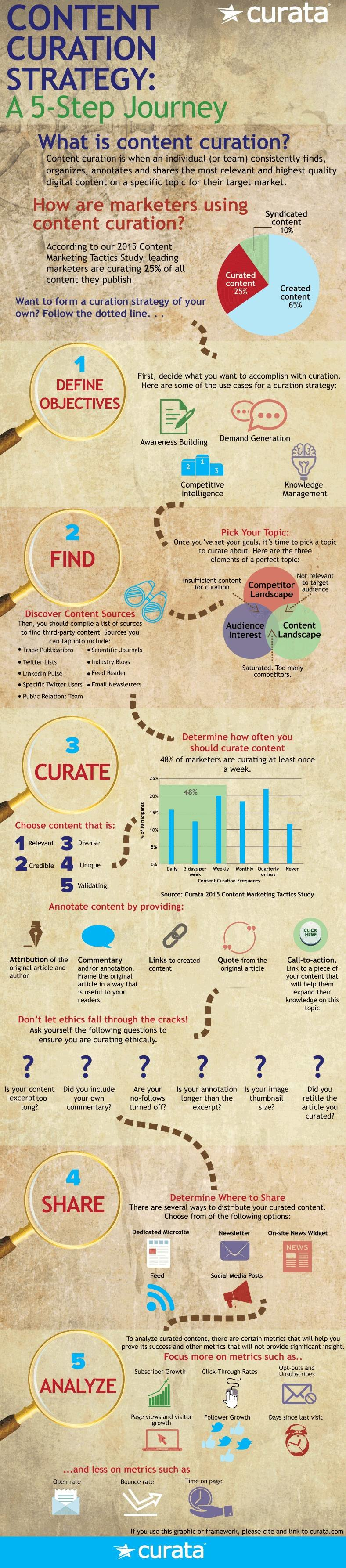 Content Curation Strategy: A 5-Step Journey #Infographic