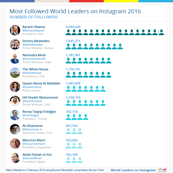 top world leaders on #Instagram 2016 #Infographic