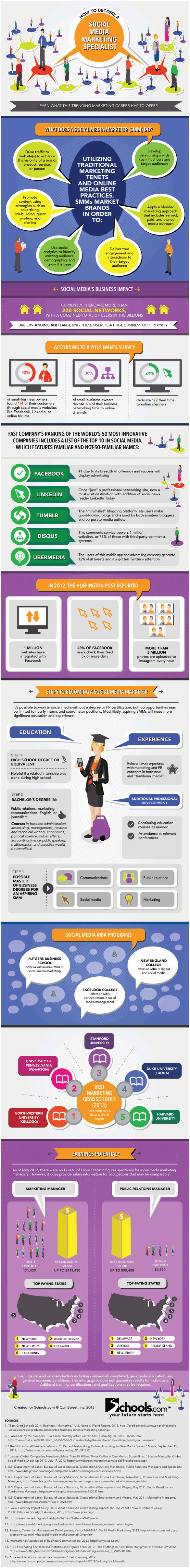 How to Become a Social Media Marketing Expert #SMM #Infographic