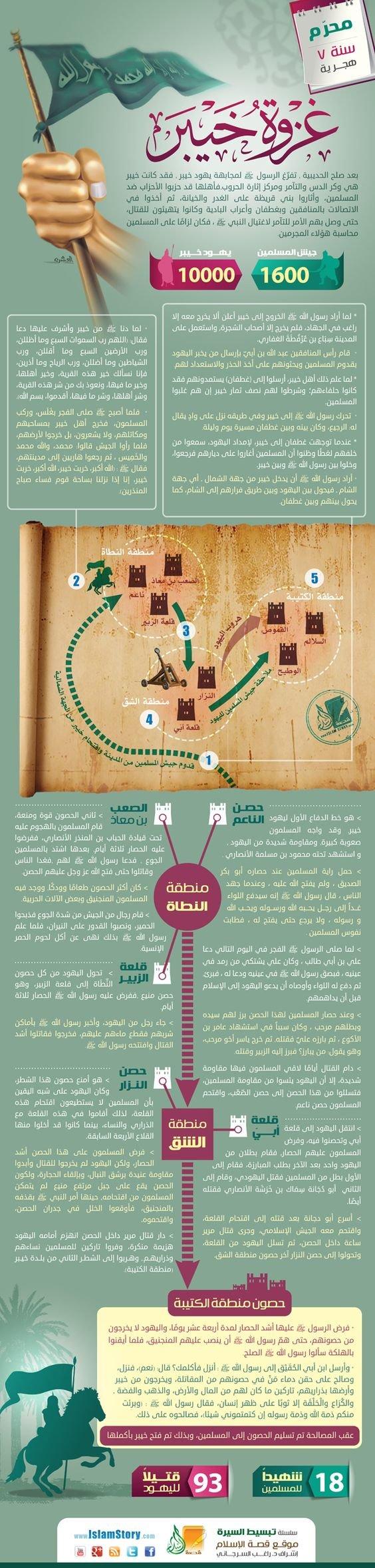 غزوات الرسول صلى الله عليه وسلم - غزوة خيبر#انفوجرافيك #انفوجرافيك_عربي