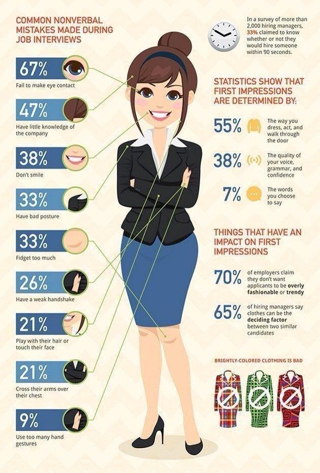 Common non-verbal mistakes made during #Job interview #Infographic