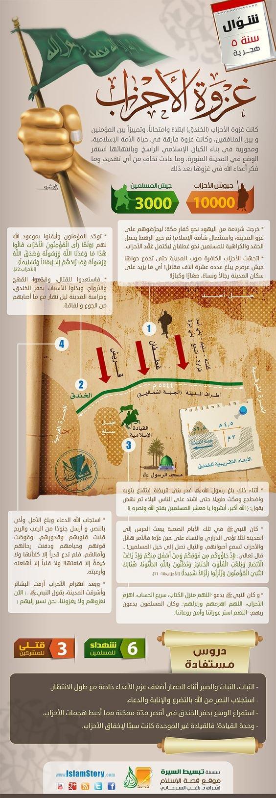 غزوات الرسول صلى الله عليه وسلم - غزوة الأحزاب #انفوجرافيك #انفوجرافيك_عربي