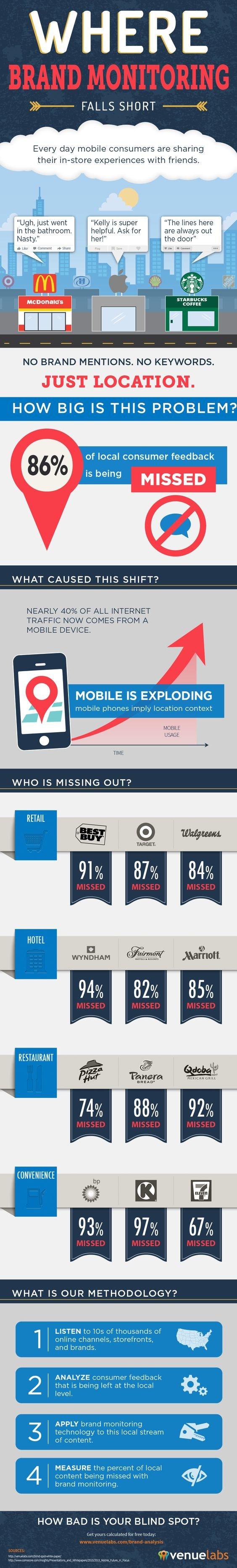 Where Brand Social Media Monitoring falls short #SMM #Infographic