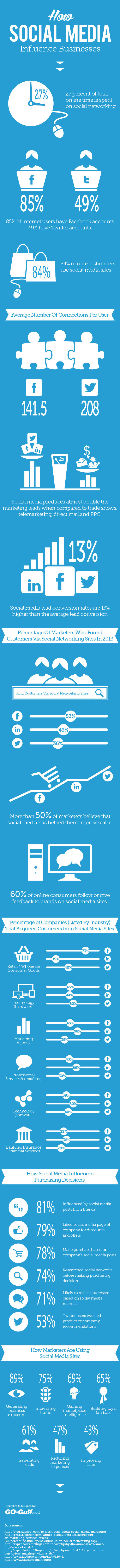 How Social Media Influences Business, Generates Leads And Drives Sales #Infographic