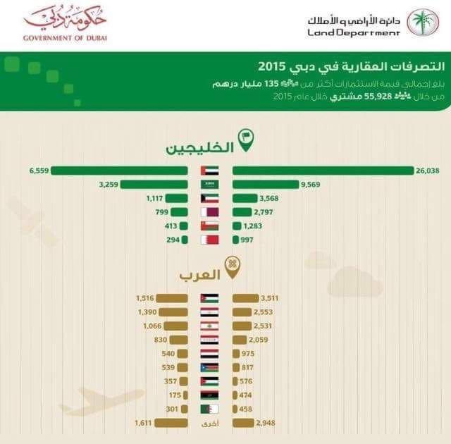 التصرفات العقارية في #دبي لعام ٢٠١٥ والأردنيين أكبر المستثمرين