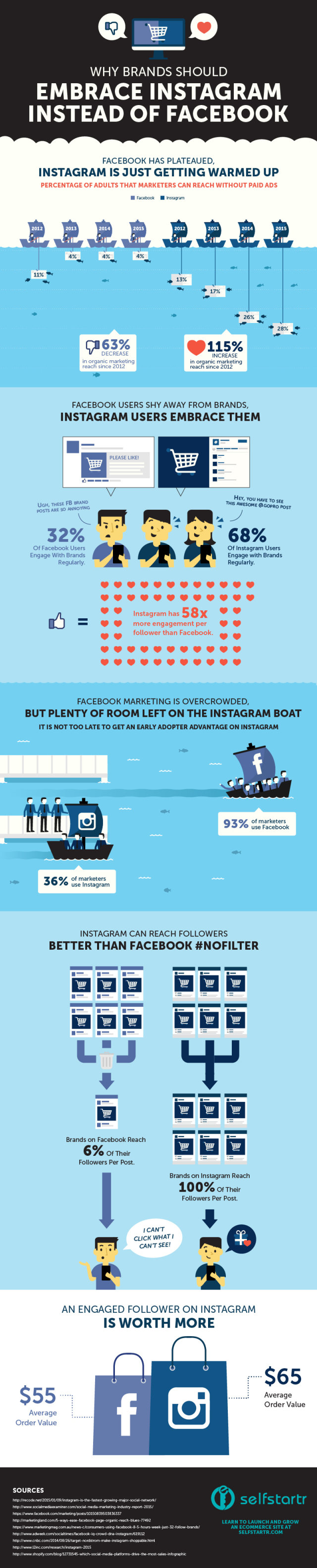 Five reasons you have to move from #Facebook to #Instagram #SMM #Infographic