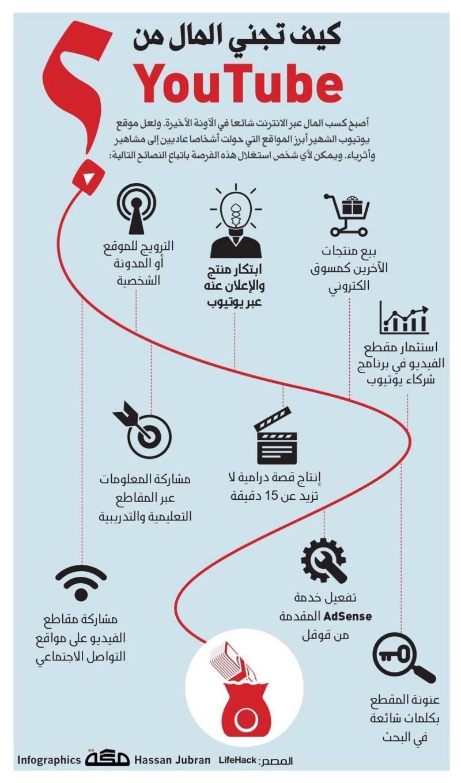 كيف تجني المال من #يوتيوب ؟ #انفوجرافيك #اعلام_اجتماعي
