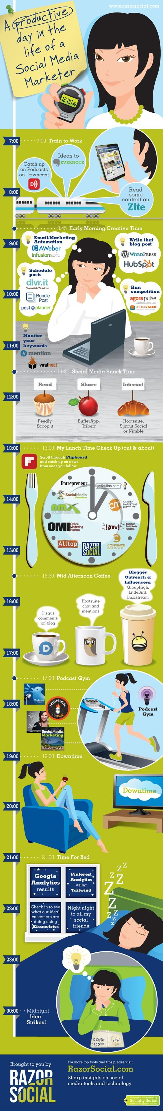 Productive day in a life of #Social_Media marketer #SMM #Infographic
