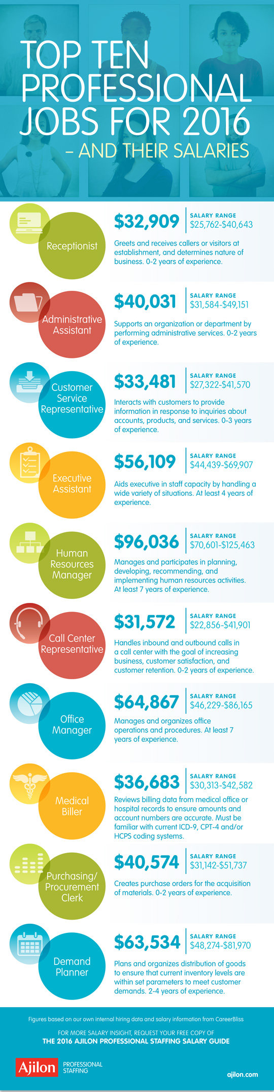 Top professional #Jobs in 2016 #Infographic
