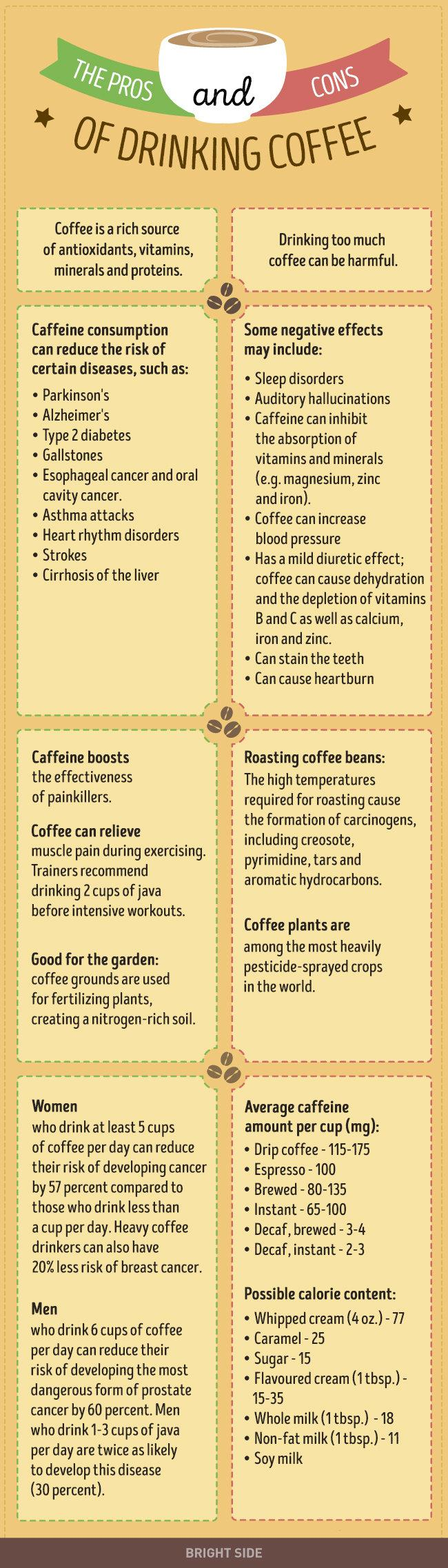 pros and cons of drinking coffee you wish you would always known #Infographic