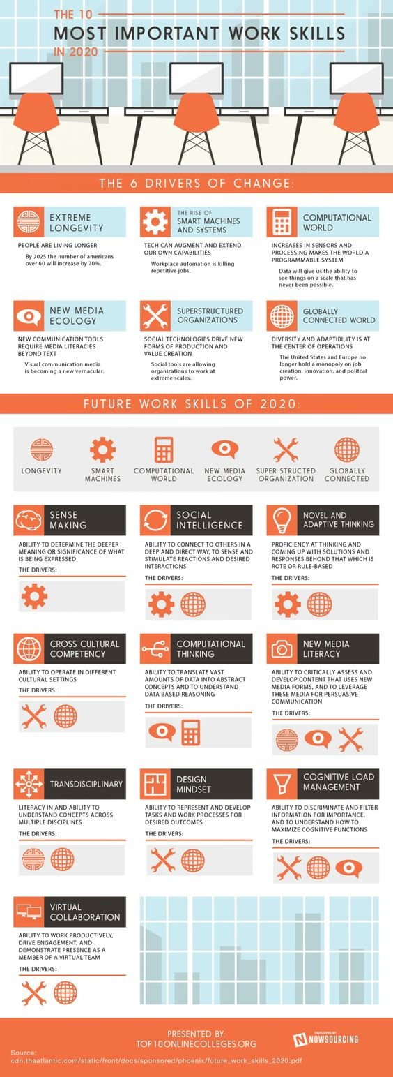 The most important #Job Skills #Infographic