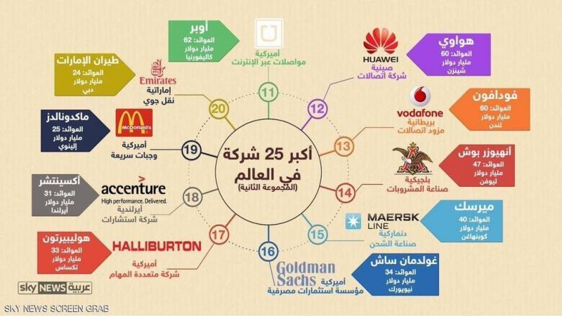 أكبر شركات العالم منها شركة عربية واحدة @emirates