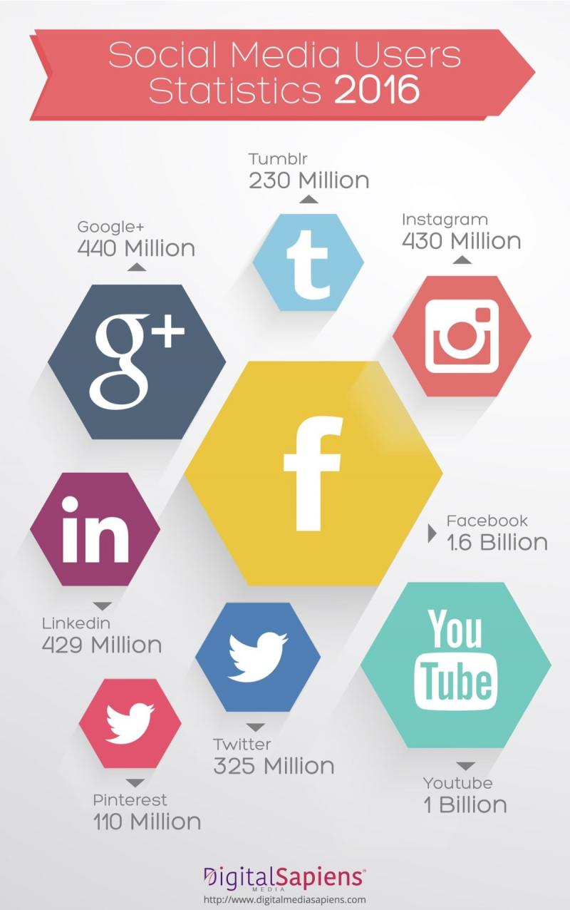Usage statistics of Social Media Sites in 2016 #Infographic