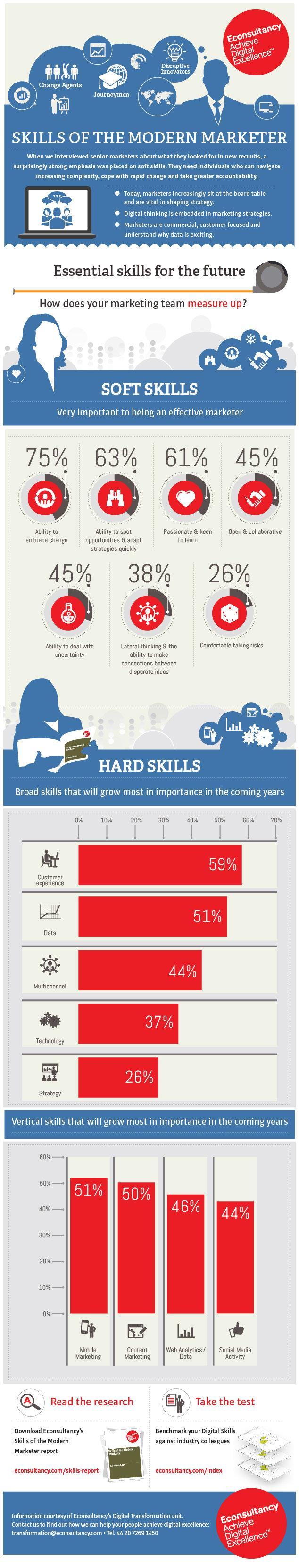 What are the essential skills for modern marketers? #SMM #Infographic