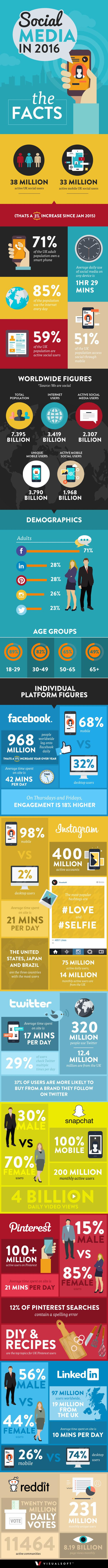 The #Social_Media facts of 2016 #SMM #Infographic